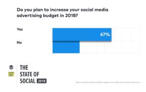 Social Media 2018. Έρευνα-οδηγόςτάσεων