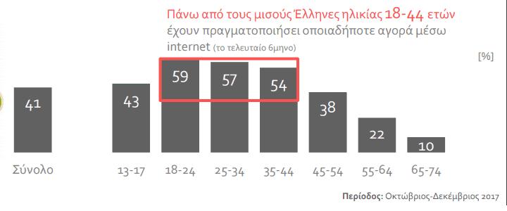 Online αγορές στην Ελλάδα 2018